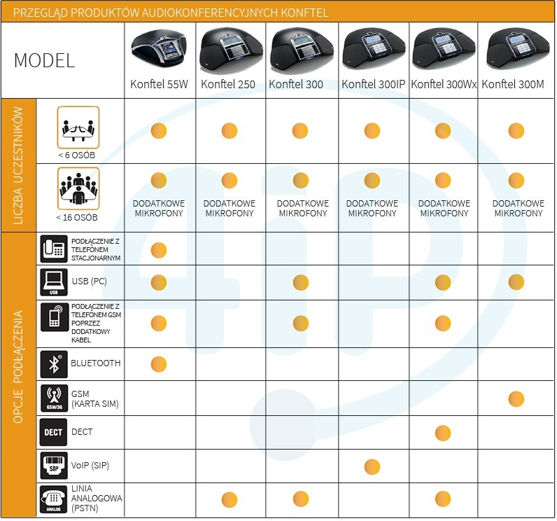 Charakterystyka urządzeń audiokonferencyjnych Konftel