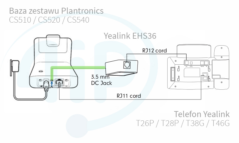 Podłączenie bazy Plantronics CS500 z modułem Yealink EHS36