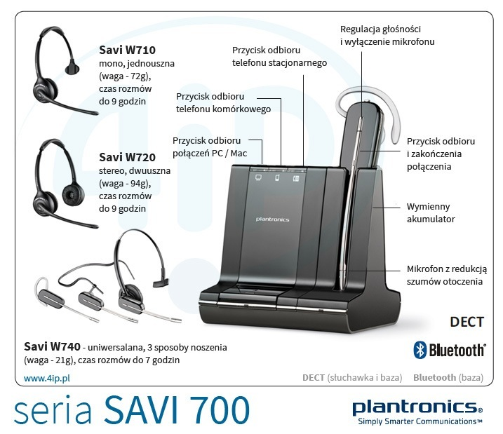 Plantronics Savi W710